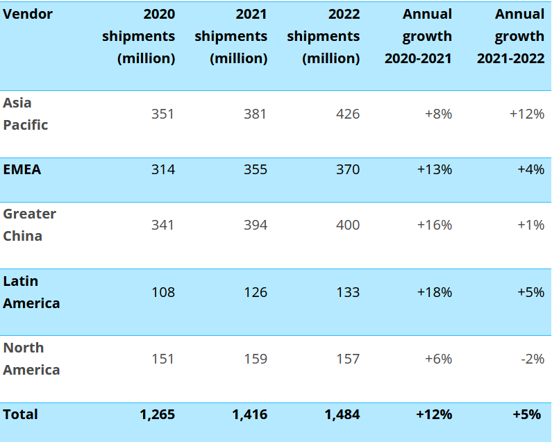 Canalys report for 2021 smartphone shipments